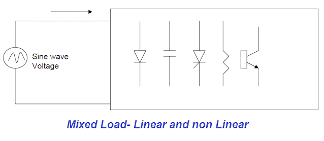 Mixed load- linear & non linear circuit